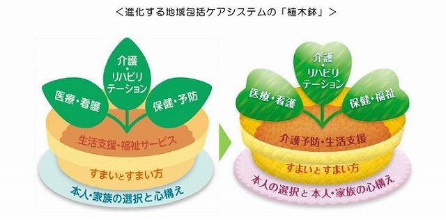 植木鉢モデル